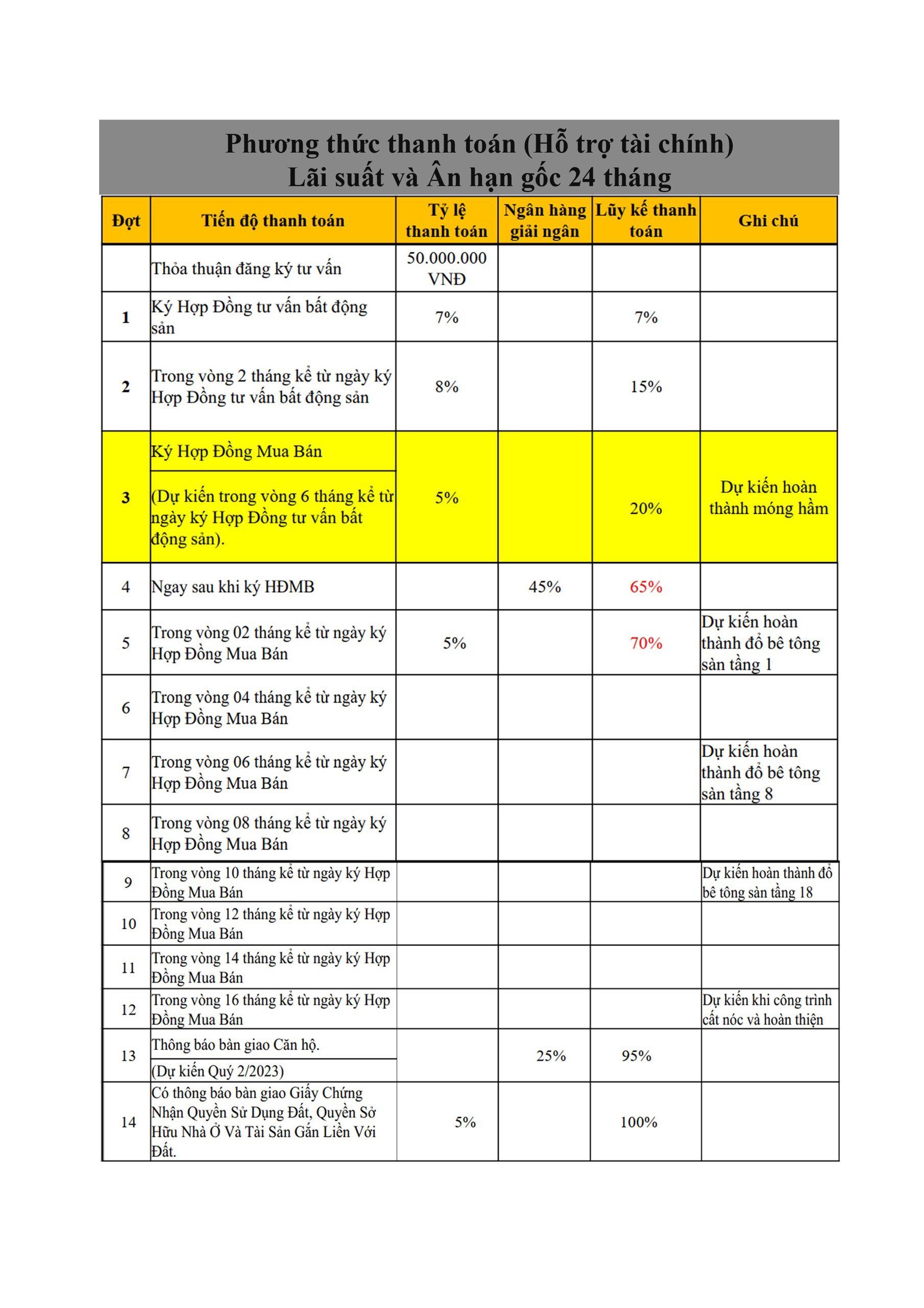 Phương thức thanh toán The Aston Nha Trang