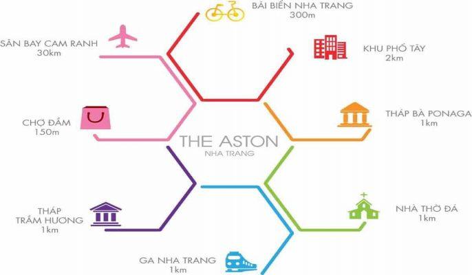 Liên kết vùng giao thông The Aston Nha Trang